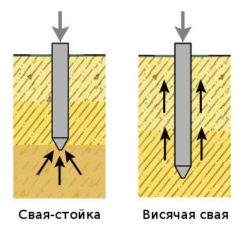 Visyachie-i-svai-stojki