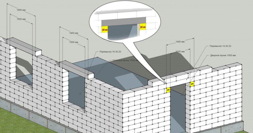 ispolzovanie-betonnyh-peremychek